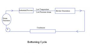 bottoming cycle
