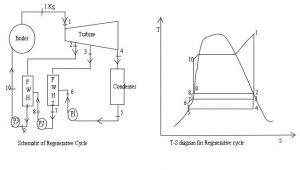 Regenerative Cycle