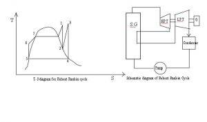reheat rankine cycle