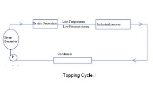 topping cycle