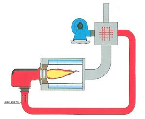 combustion air preheating